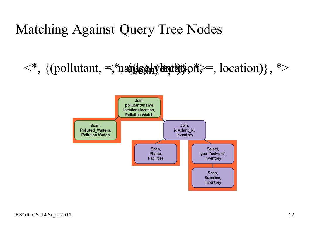 Matching Against Query Tree Nodes
