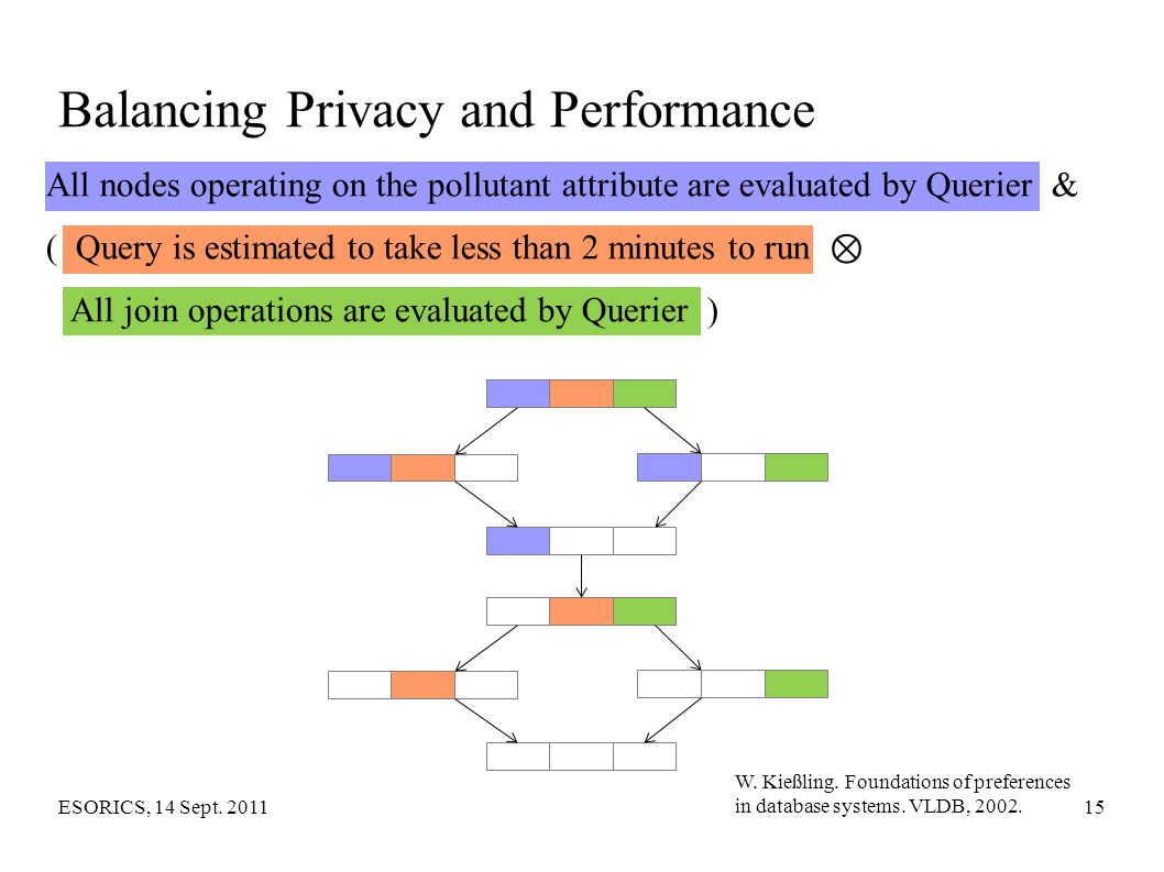 Balancing Privacy and Performance