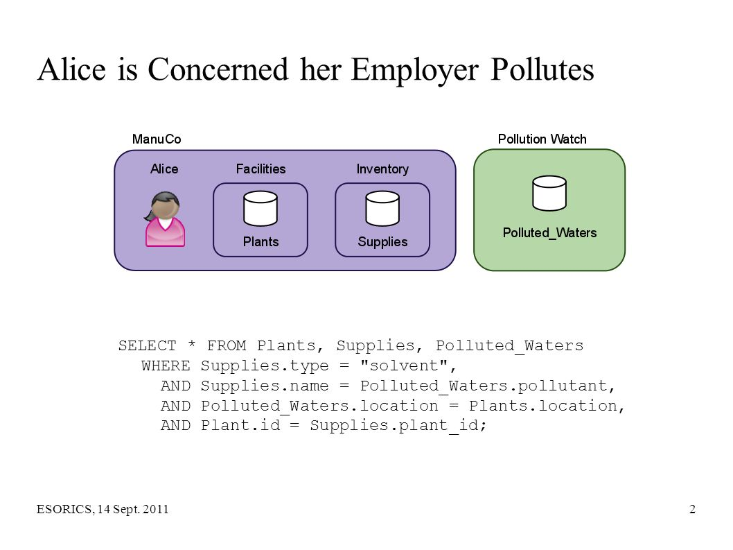Alice is Concerned her Employer Pollutes