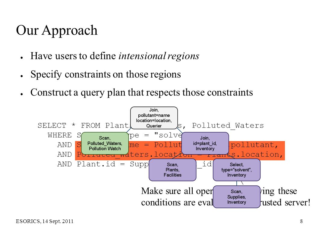 Our Approach Have users to define intensional regions