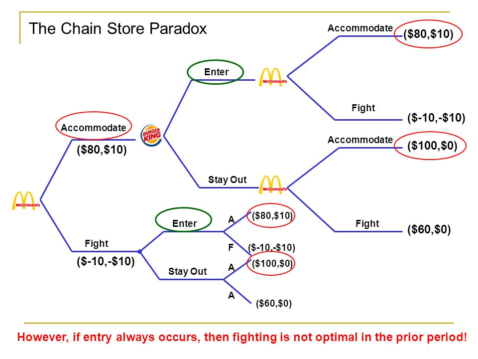 The Chain Store Paradox