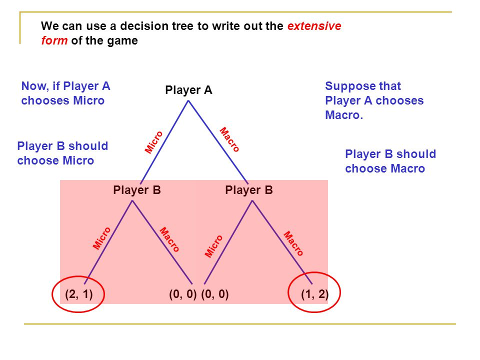 We can use a decision tree to write out the extensive form of the game