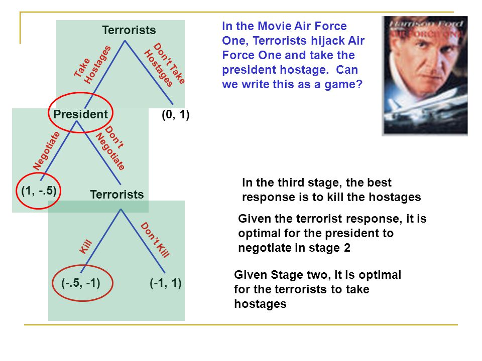 In the third stage, the best response is to kill the hostages (1, -.5)