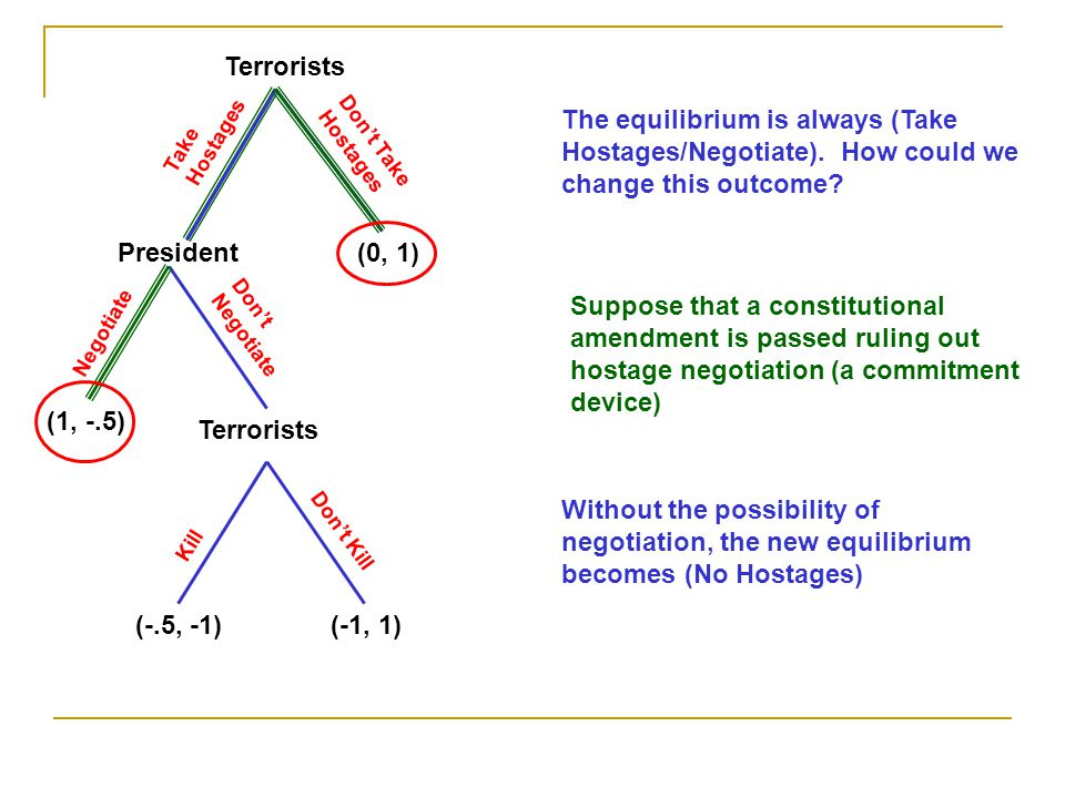 Terrorists Take Hostages. The equilibrium is always (Take Hostages/Negotiate). How could we change this outcome