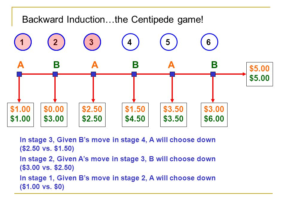 Backward Induction…the Centipede game!