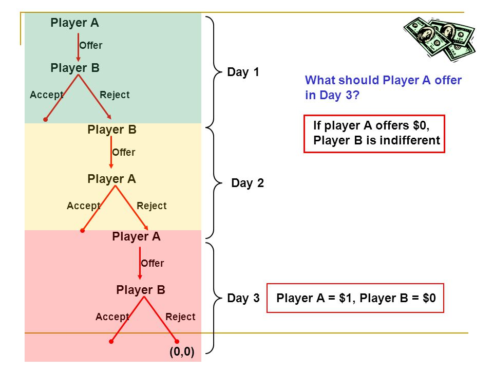 What should Player A offer in Day 3