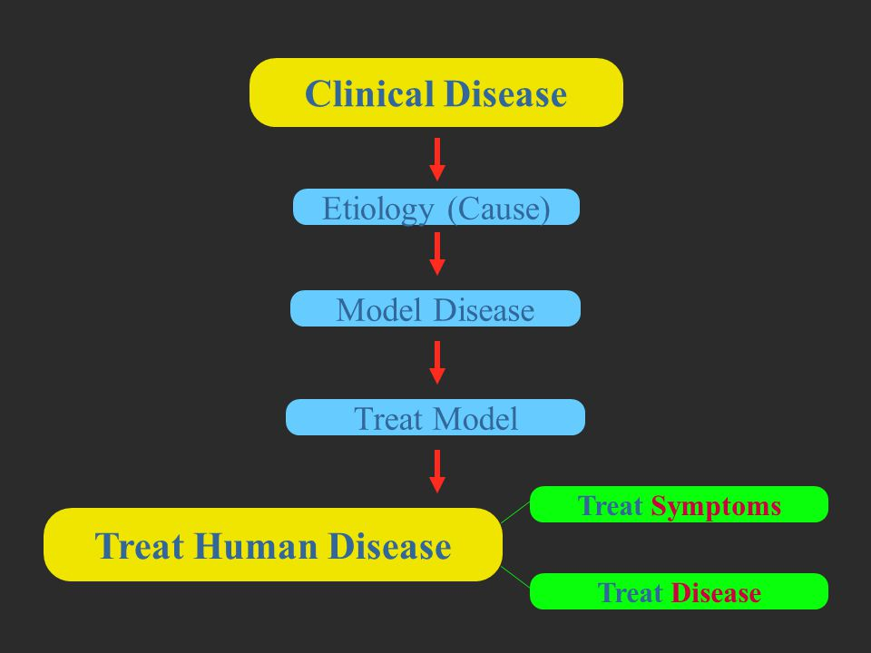 Clinical Disease Treat Human Disease