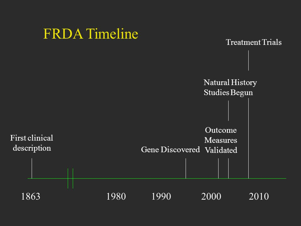 FRDA Timeline 1863 1980 1990 2000 2010 Treatment Trials