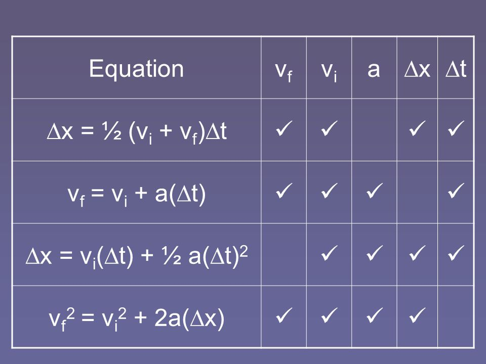 Equation vf. vi. a. x. t. x = ½ (vi + vf)t.