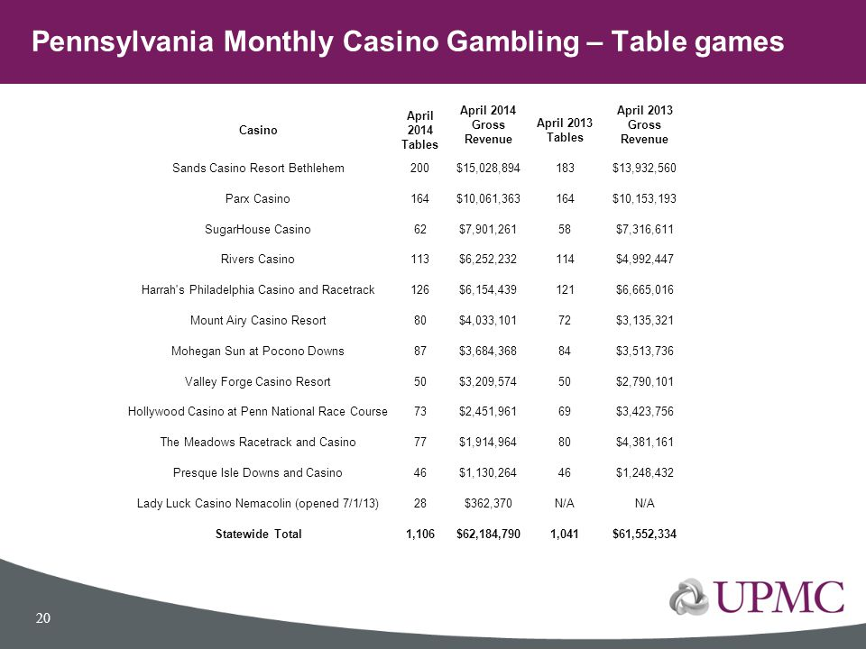 Pennsylvania Monthly Casino Gambling – Table games