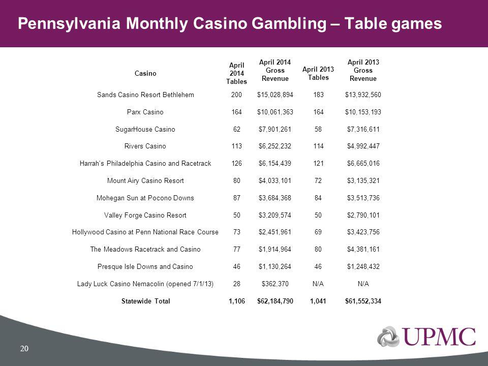 Pennsylvania Monthly Casino Gambling – Table games
