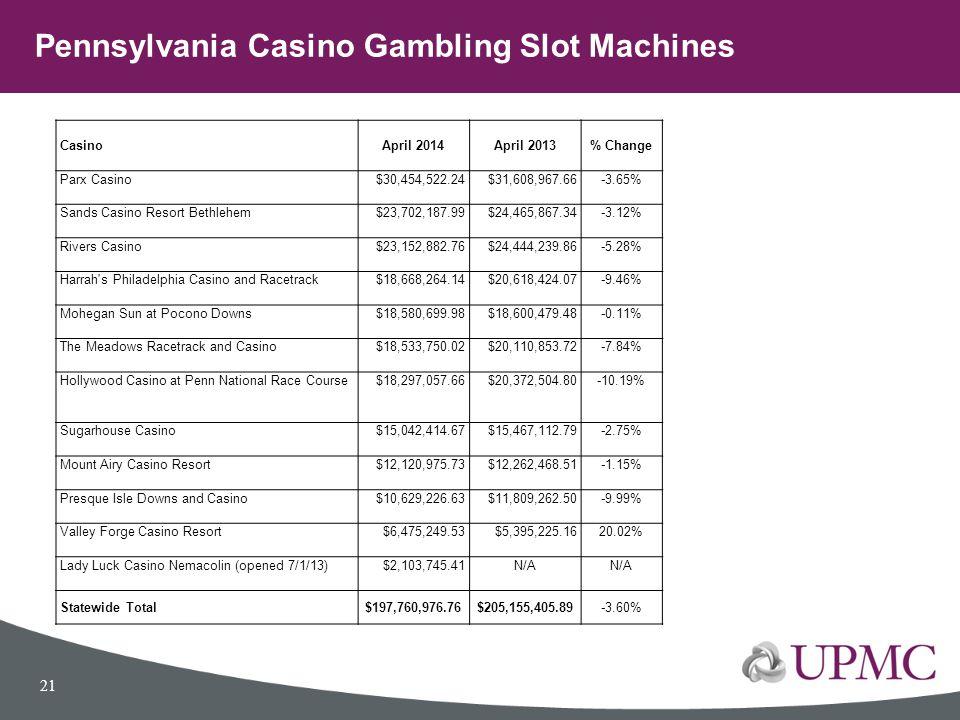 Pennsylvania Casino Gambling Slot Machines