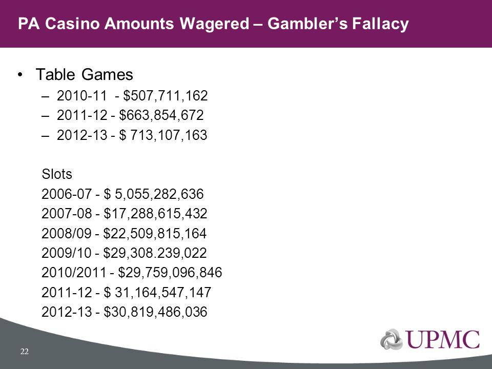 PA Casino Amounts Wagered – Gambler's Fallacy