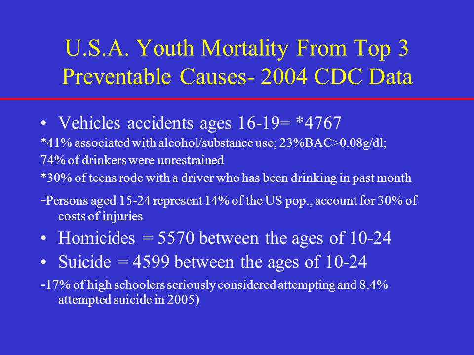 U.S.A. Youth Mortality From Top 3 Preventable Causes- 2004 CDC Data