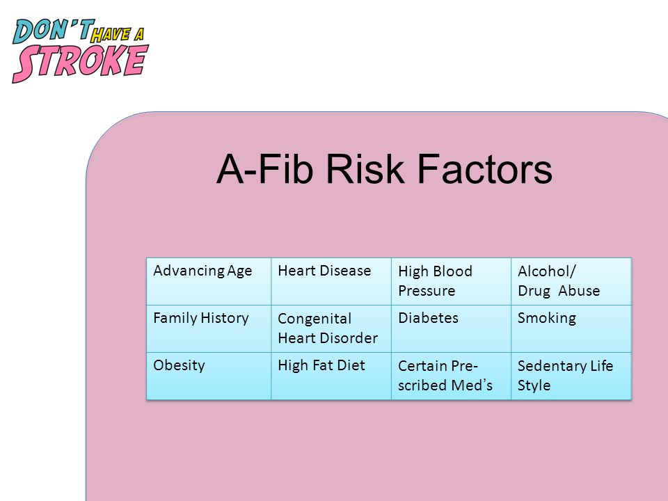 A-Fib Risk Factors Advancing Age Heart Disease High Blood Pressure
