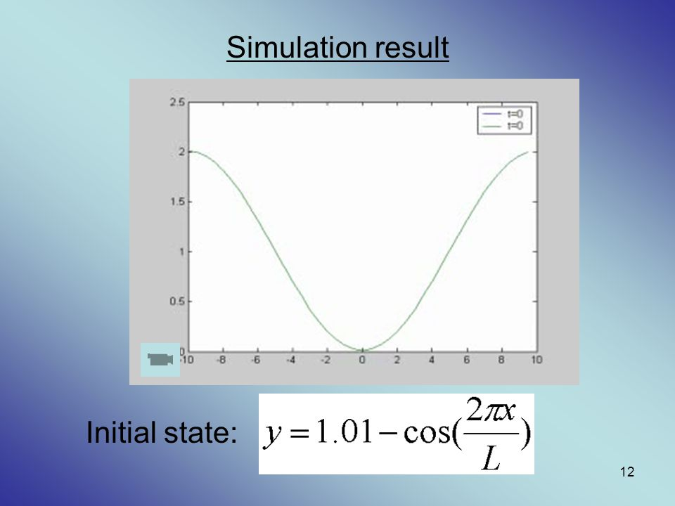 Simulation result Initial state: