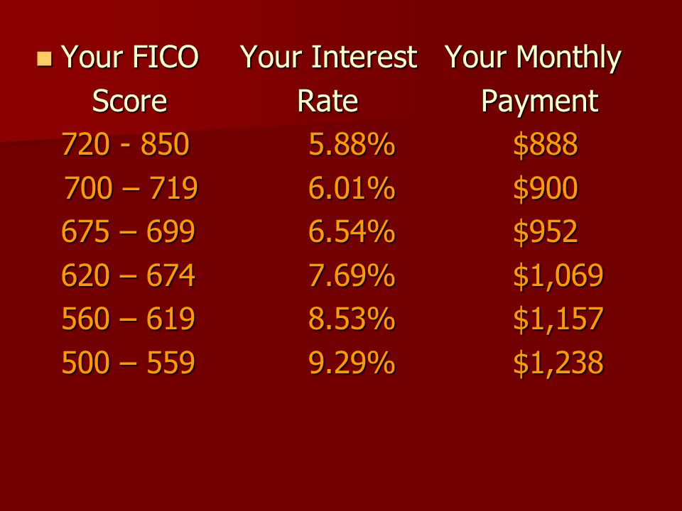 Your FICO Your Interest Your Monthly