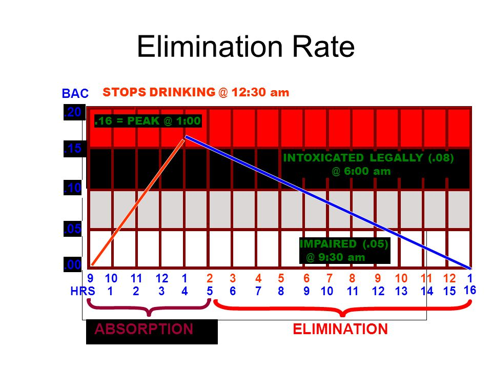 Elimination Rate ABSORPTION ELIMINATION BAC .20 .15 .10 .05 .00