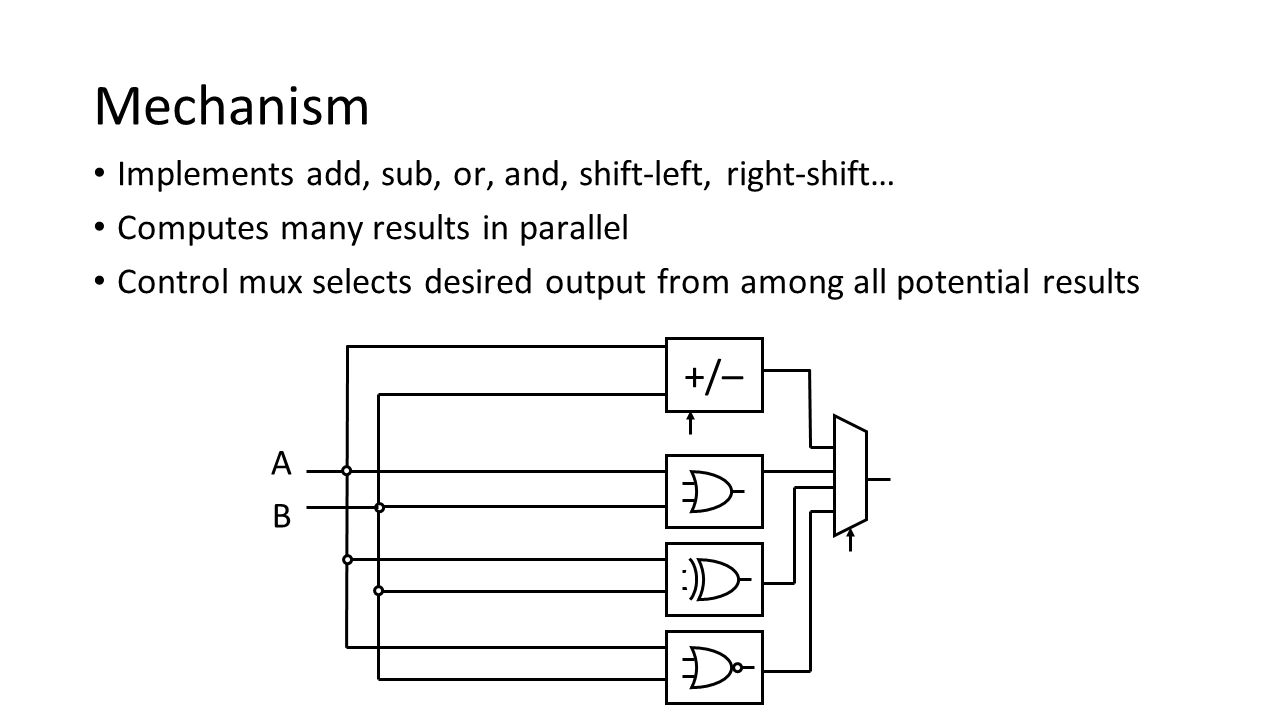 Mechanism +/– Implements add, sub, or, and, shift-left, right-shift…