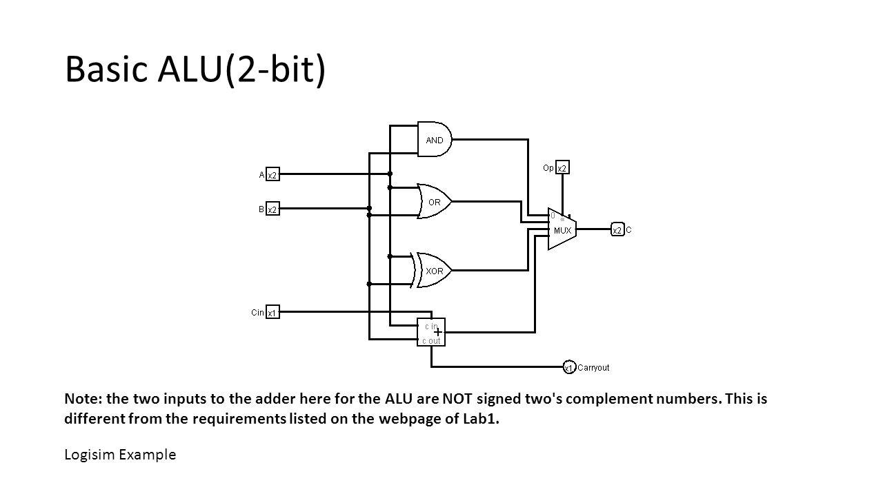 Basic ALU(2-bit)