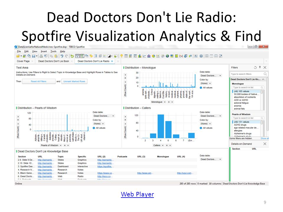 Dead Doctors Don t Lie Radio: Spotfire Visualization Analytics & Find