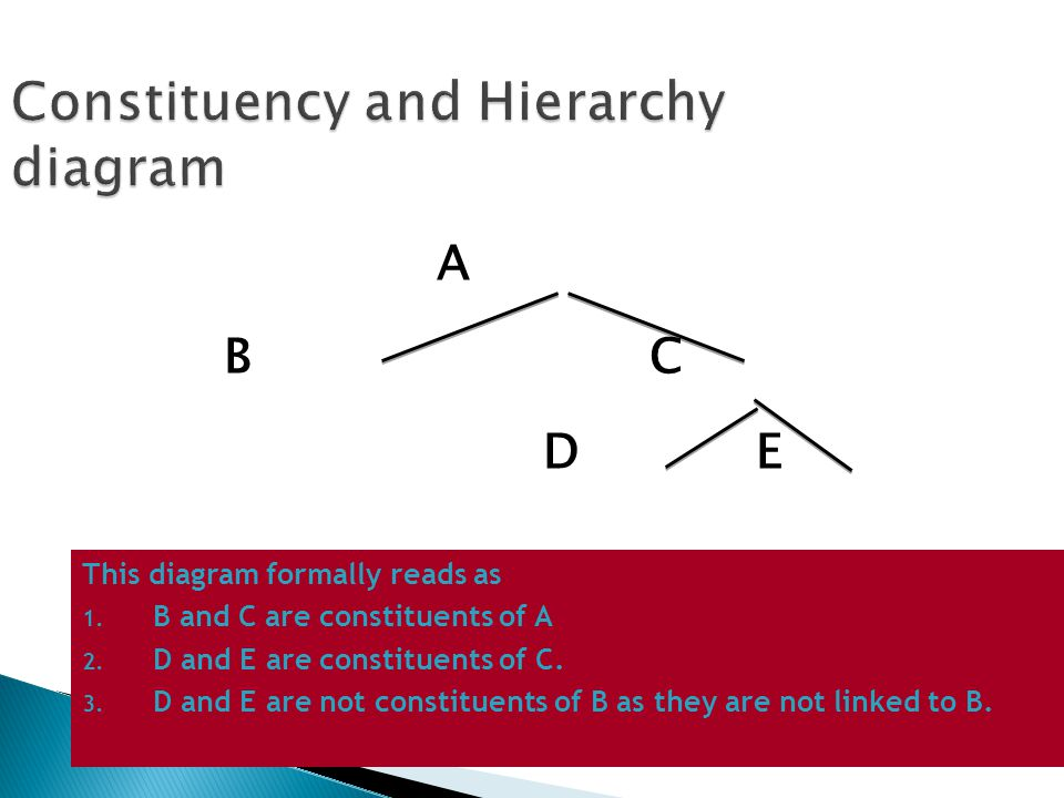 Constituency and Hierarchy diagram