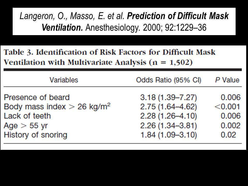 Langeron, O., Masso, E. et al. Prediction of Difficult Mask Ventilation.