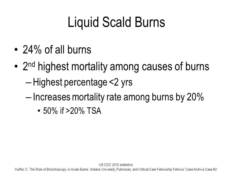 Liquid Scald Burns 24% of all burns
