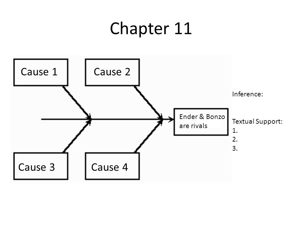 Chapter 11 Cause 1 Cause 2 Cause 3 Cause 4 Inference: Textual Support: