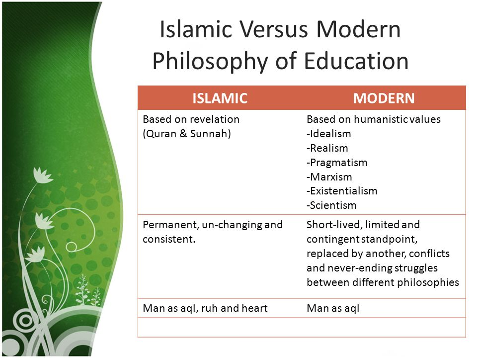 Islamic Versus Modern Philosophy of Education