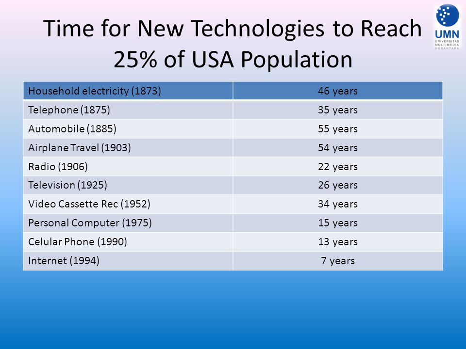 Time for New Technologies to Reach 25% of USA Population