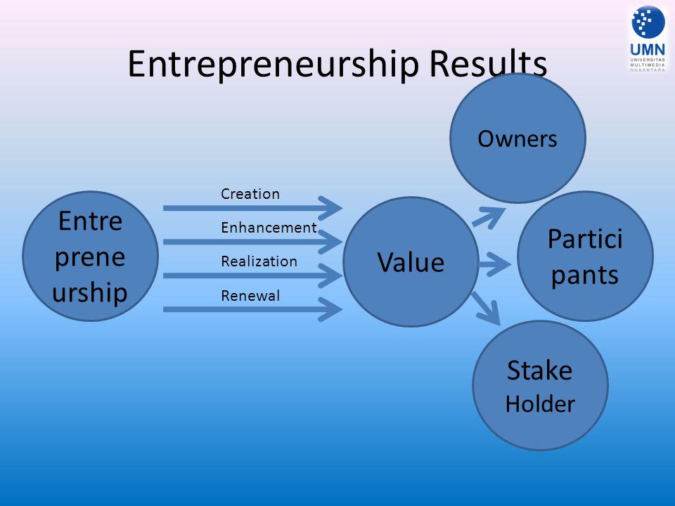 Entrepreneurship Results