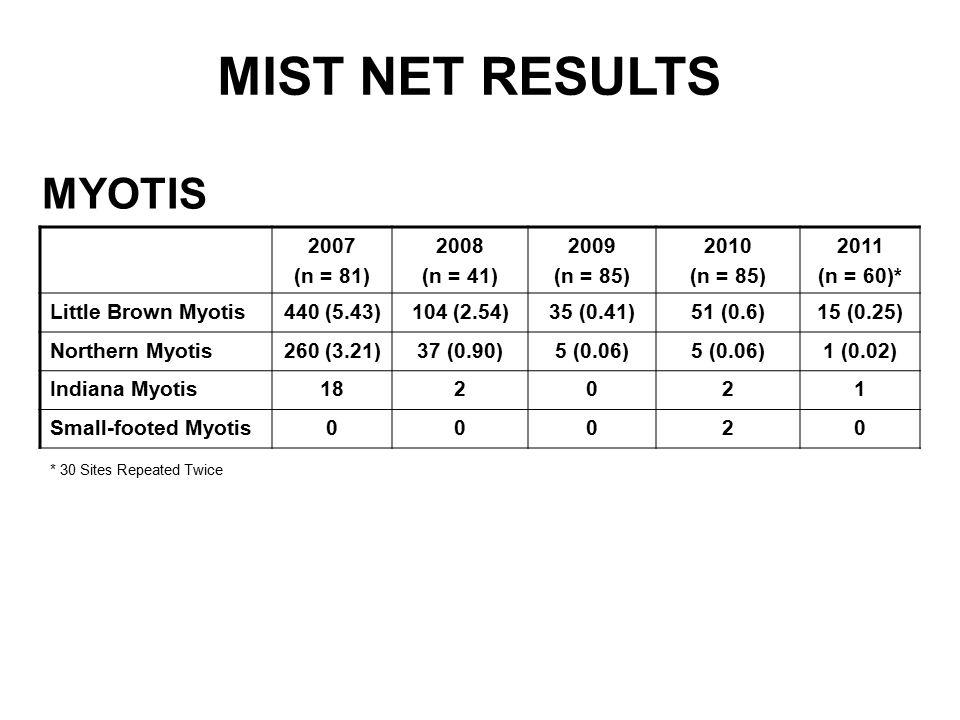 MIST NET RESULTS MYOTIS 2007 (n = 81) 2008 (n = 41) 2009 (n = 85) 2010