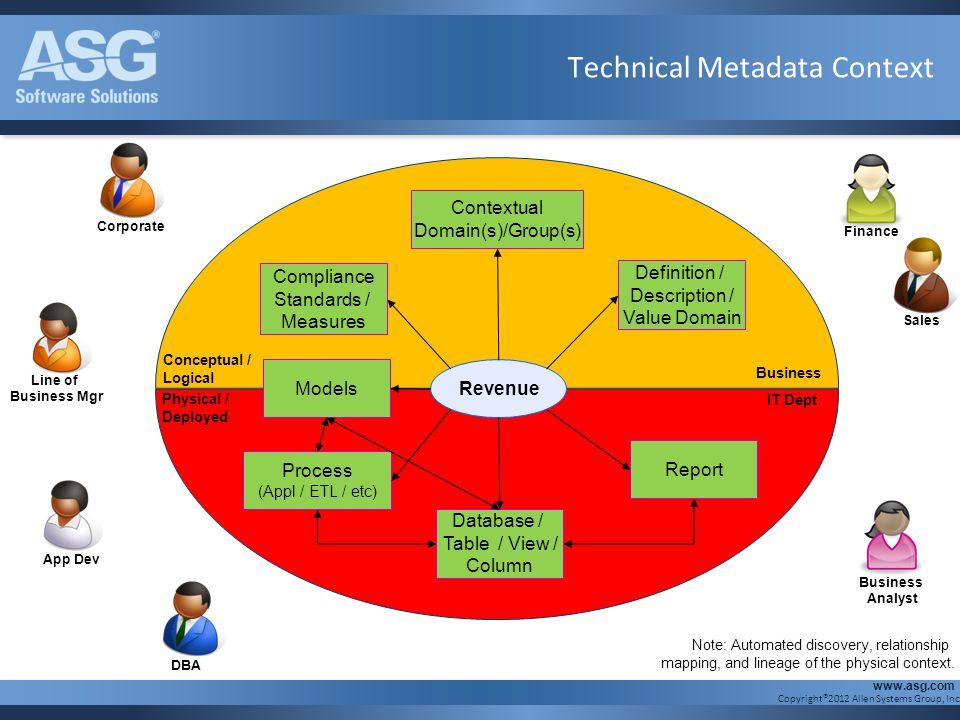 Technical Metadata Context