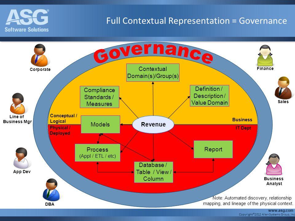 Full Contextual Representation = Governance