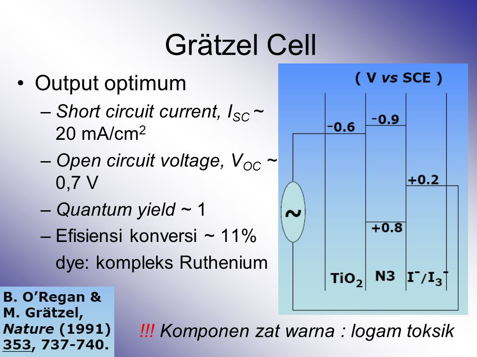 Grätzel Cell Output optimum Short circuit current, ISC ~ 20 mA/cm2