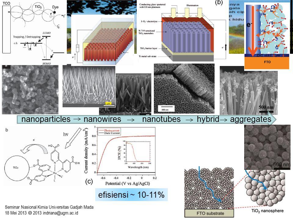 nanoparticles nanowires nanotubes hybrid aggregates efisiensi ~ 10-11%