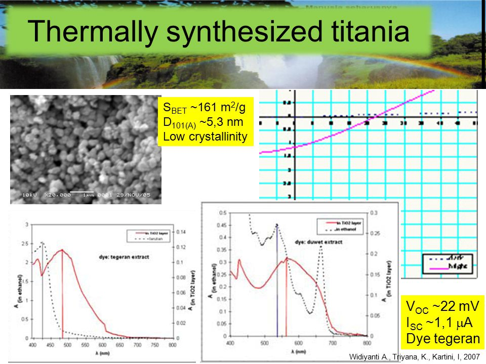 Thermally synthesized titania