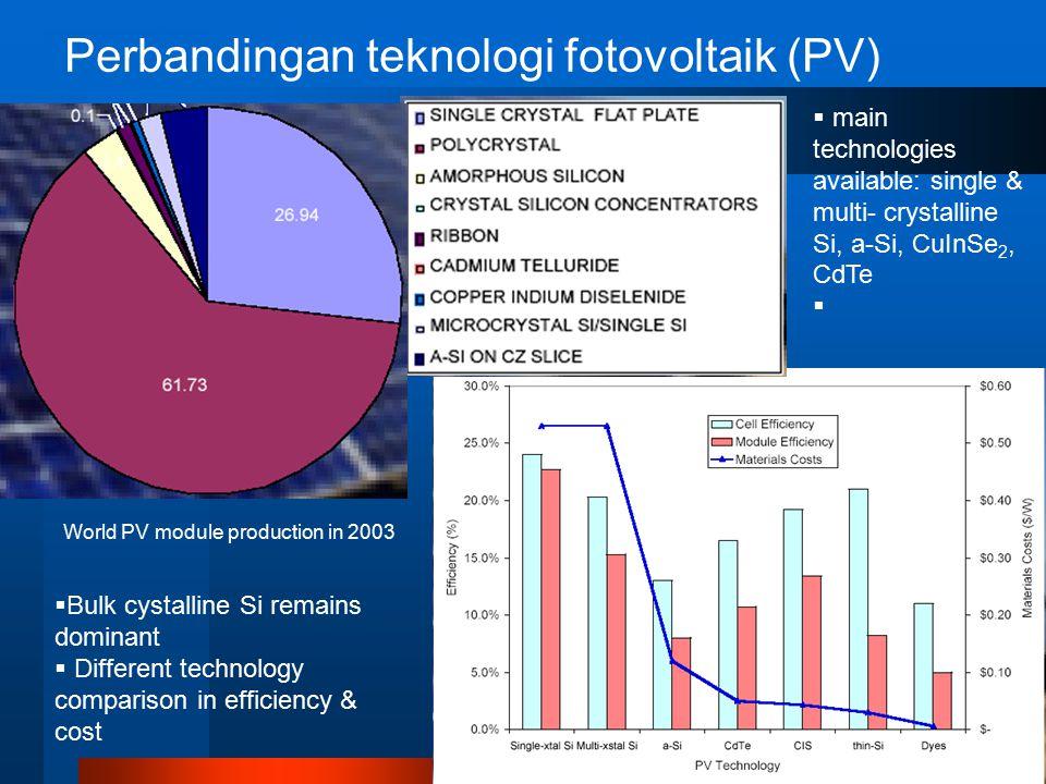 Perbandingan teknologi fotovoltaik (PV)