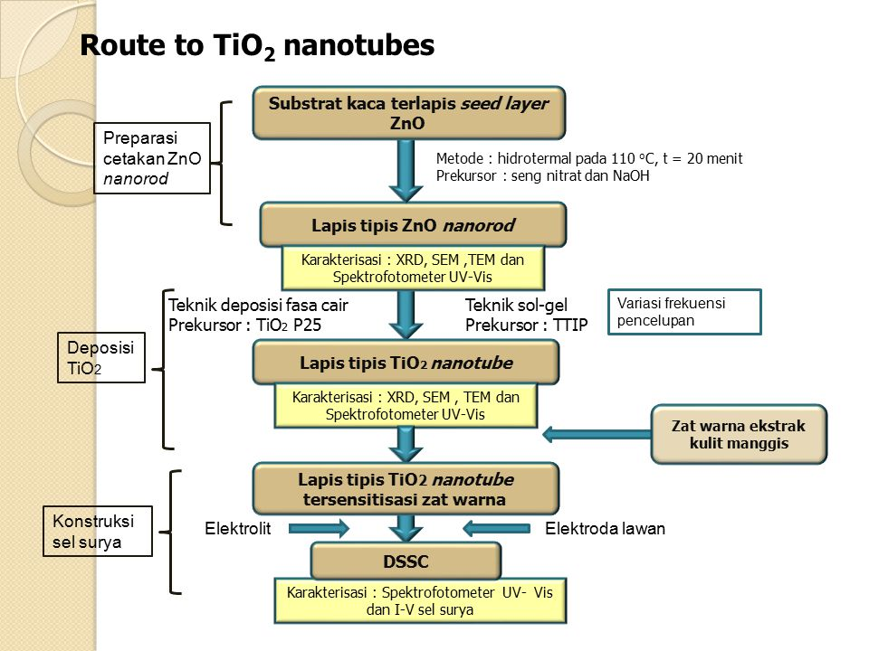 Route to TiO2 nanotubes Substrat kaca terlapis seed layer ZnO