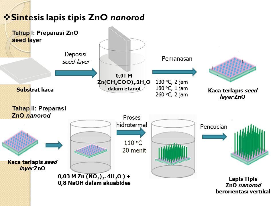 Sintesis lapis tipis ZnO nanorod