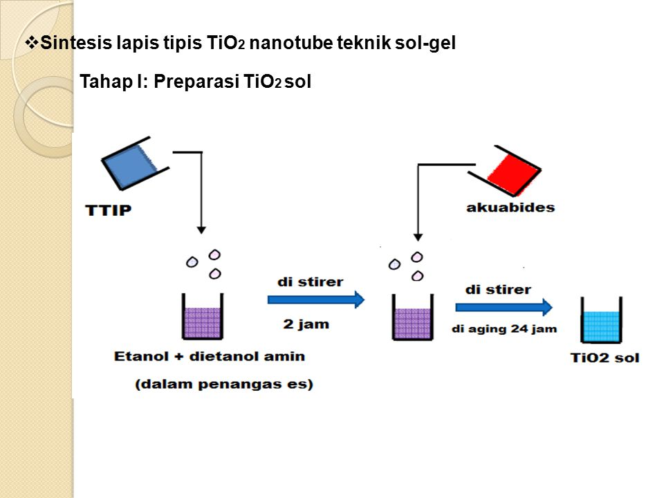 Sintesis lapis tipis TiO2 nanotube teknik sol-gel