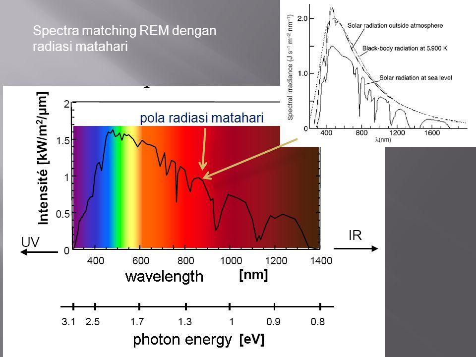 pola radiasi matahari Spectra matching REM dengan radiasi matahari