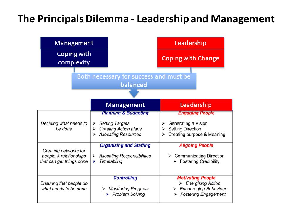 The Principals Dilemma - Leadership and Management