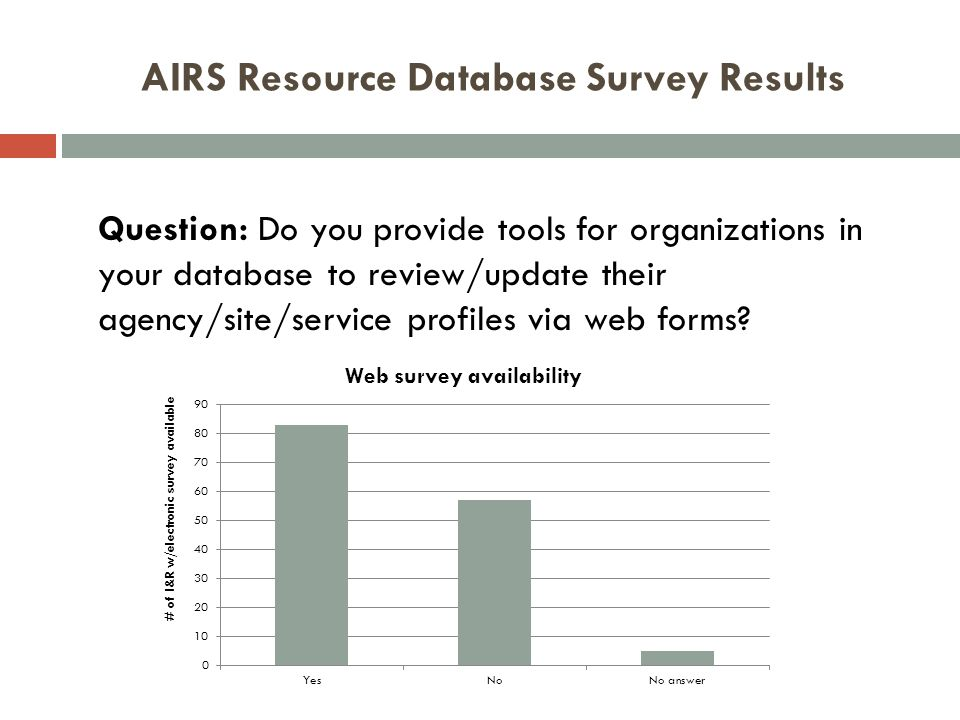 AIRS Resource Database Survey Results