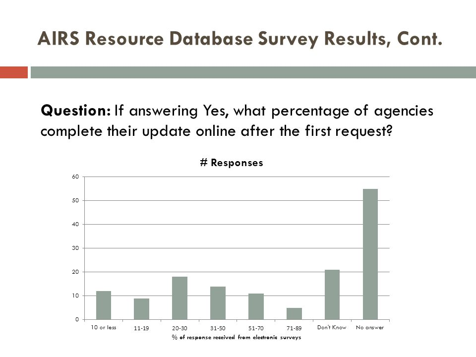 AIRS Resource Database Survey Results, Cont.