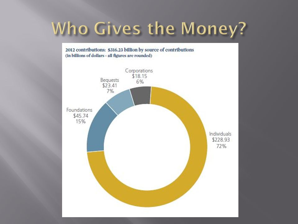 Who Gives the Money