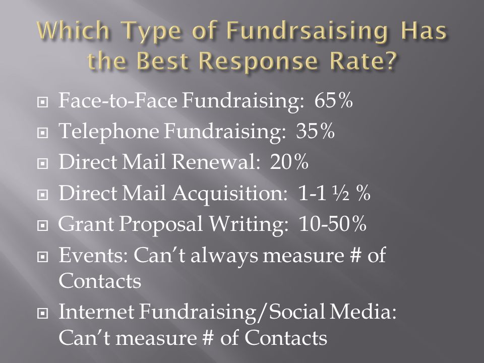 Which Type of Fundrsaising Has the Best Response Rate