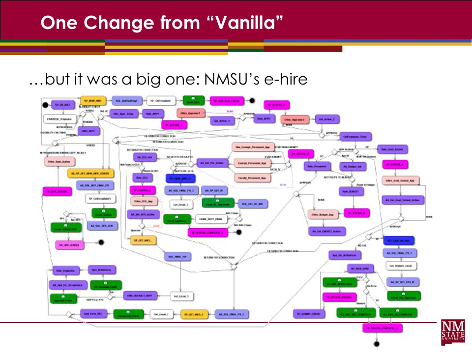 One Change from Vanilla