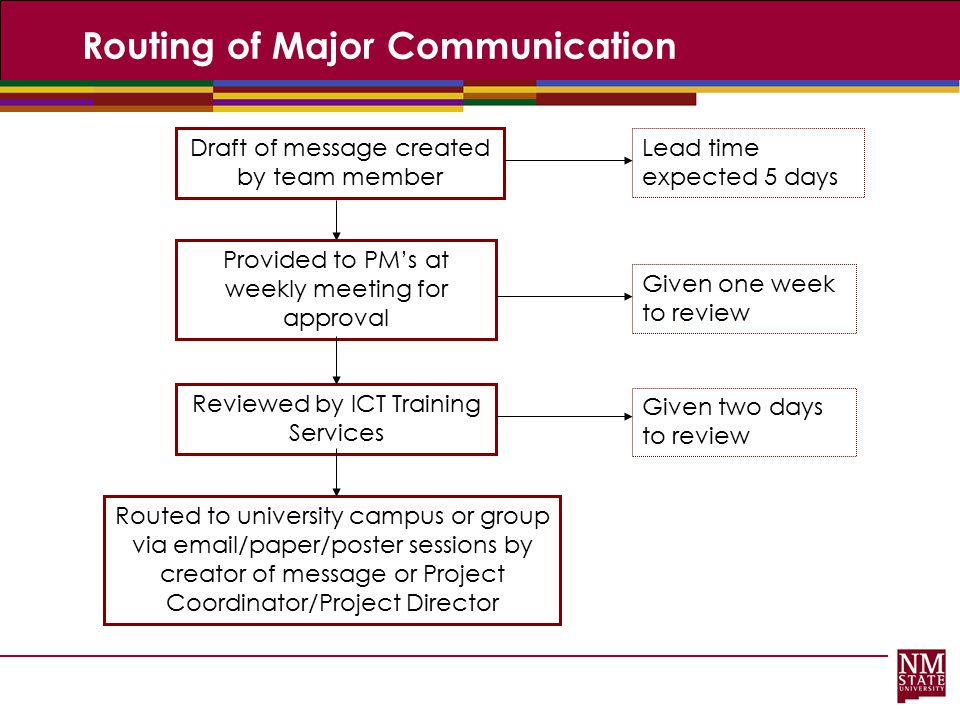 Routing of Major Communication